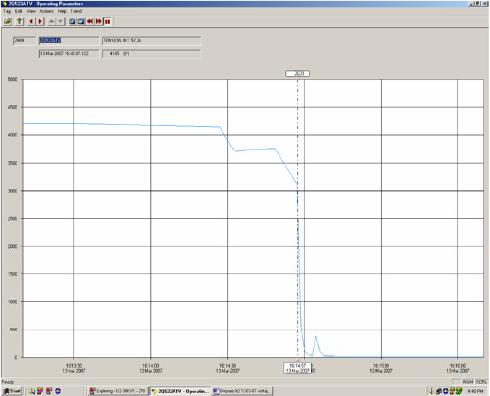 Figura 2. Colapso de voltaje barra 4.16kV en proceso de arranque motor BAA