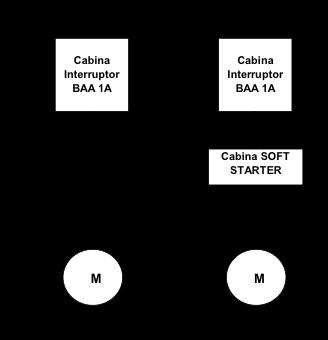 Figura 5. Esquema propuesto de instalación de SOFT STARTERS en motores BAA