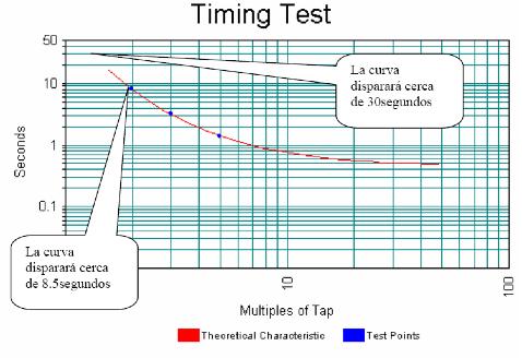 Figura 12. Curva de tiempo inverso del relé sobrecorriente IAC54A de la interconexión de barras ITABO I