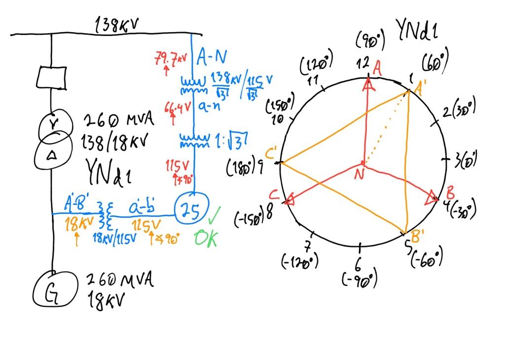 Figura 1. Diagrama conexión de dispositivo de sincronismo (25) con medición de voltaje A-N en lado 138kV y voltaje A-B en lado 18kV, y grupo vectorial YNd1 de transformador para determinar ángulos de voltajes