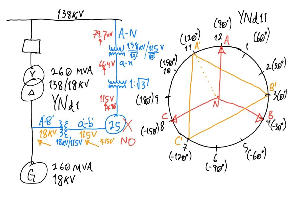 Figura 2. Diagrama conexión de dispositivo de sincronismo (25) con medición de voltaje A-N en lado 138kV y voltaje A-B en lado 18kV, y grupo vectorial YNd11 de transformador para determinar ángulos de voltajes