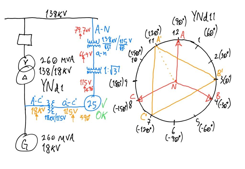 Figura 3. Diagrama conexión de dispositivo de sincronismo (25) con medición de voltaje A-N en lado 138kV y voltaje A-C en lado 18kV, y grupo vectorial YNd11 de transformador para determinar ángulos de voltajes